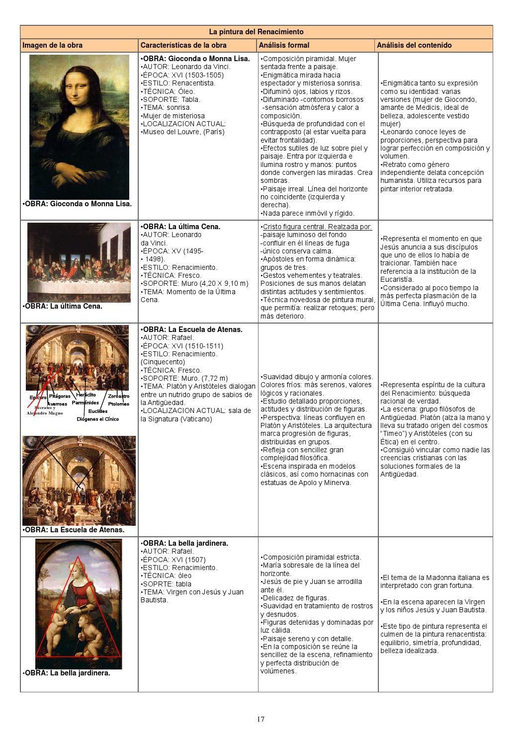 Resumen De Historia Del Arte Completo Make It Simple Digital Publishing Historia