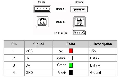 Color Codes Usb And Wire On Pinterest - WIRE Center •