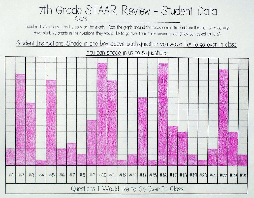 7th Grade Math Staar Review Amp Prep