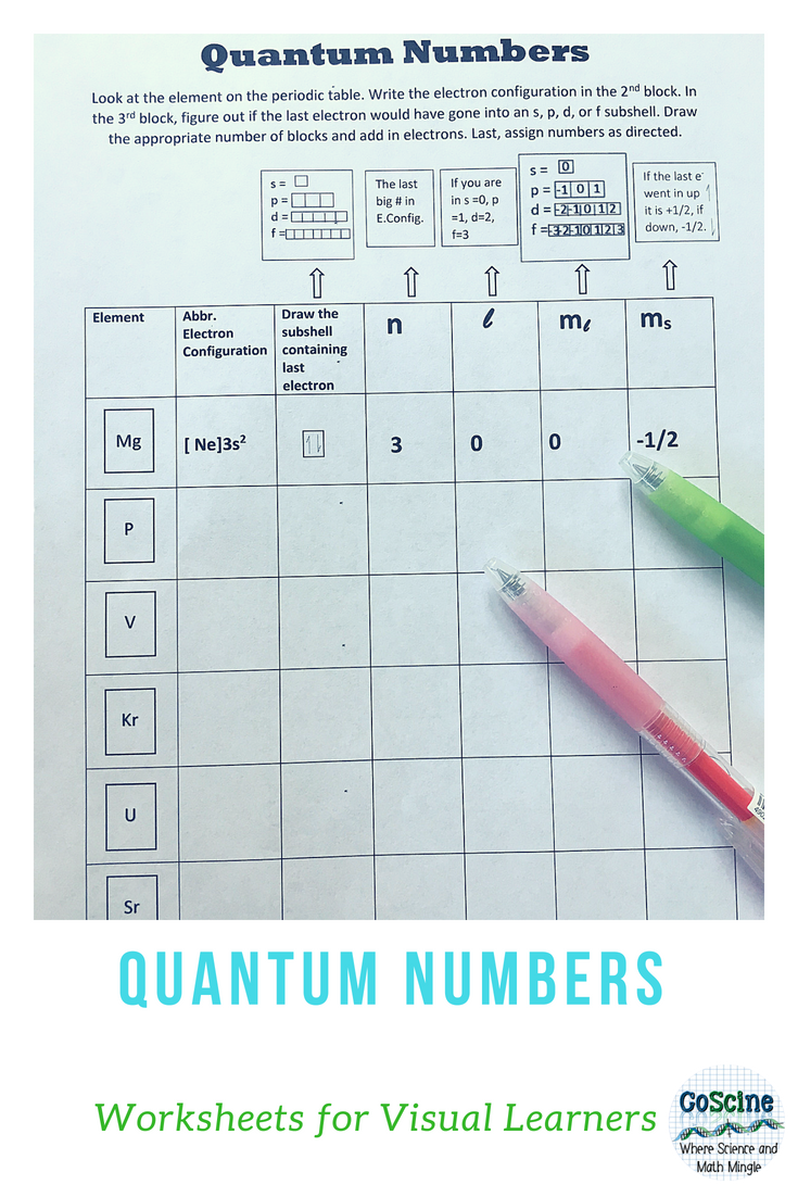 Quantum Numbers s p d f | Pinterest | High school chemistry, Group ...