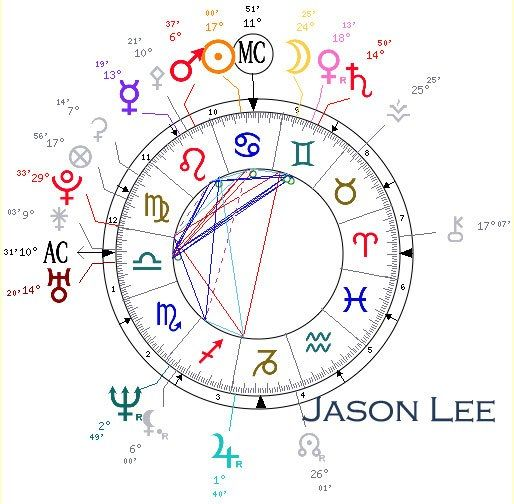 Check Out My Astrology Birth Chart Notice The 3 X Grand Trines