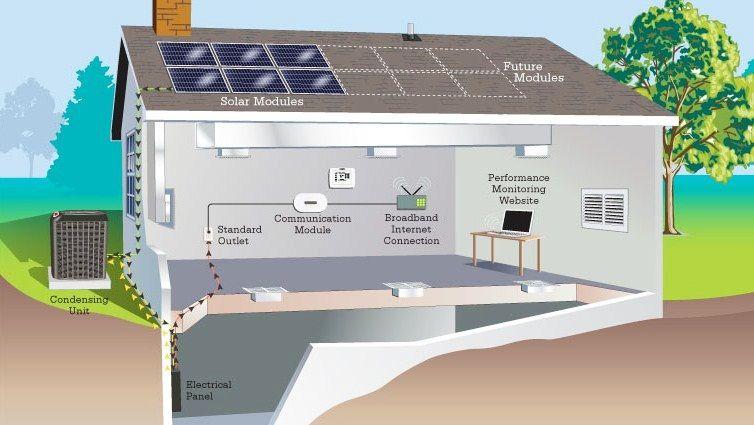 Lennox Sunsource Cost Solar Panels Solar Energy Diy Solar House