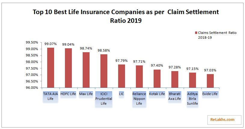 Latest Irda Claim Settlement Ratio 2019 Data Life Insurance