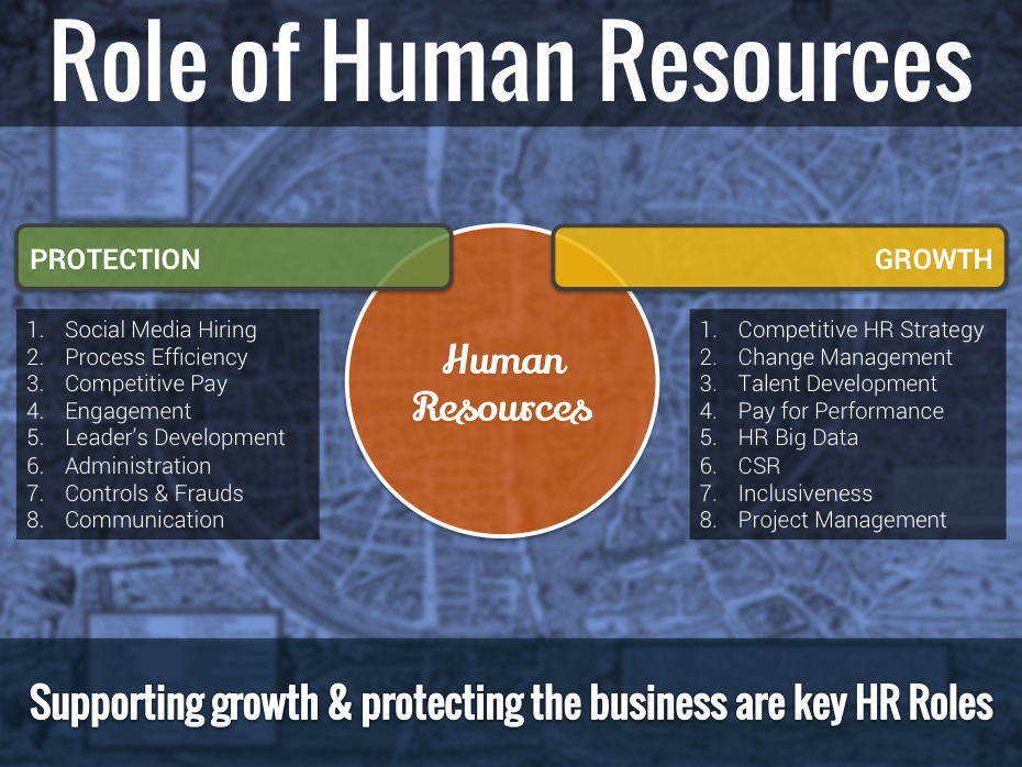 Role Of Human Resources  Hr Strategy