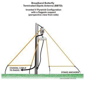 Broadband Butterfly Terminated Dipole Antenna BBTD Inverted