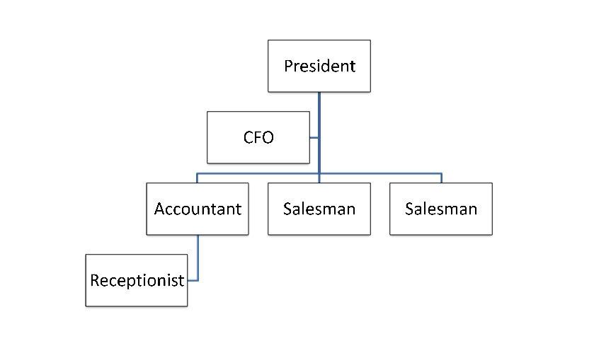 Small Business Organizational Chart Template In Small Business Organizational Chart Templat In 2020 Organizational Chart Organization Chart Madeline Hunter Lesson Plan