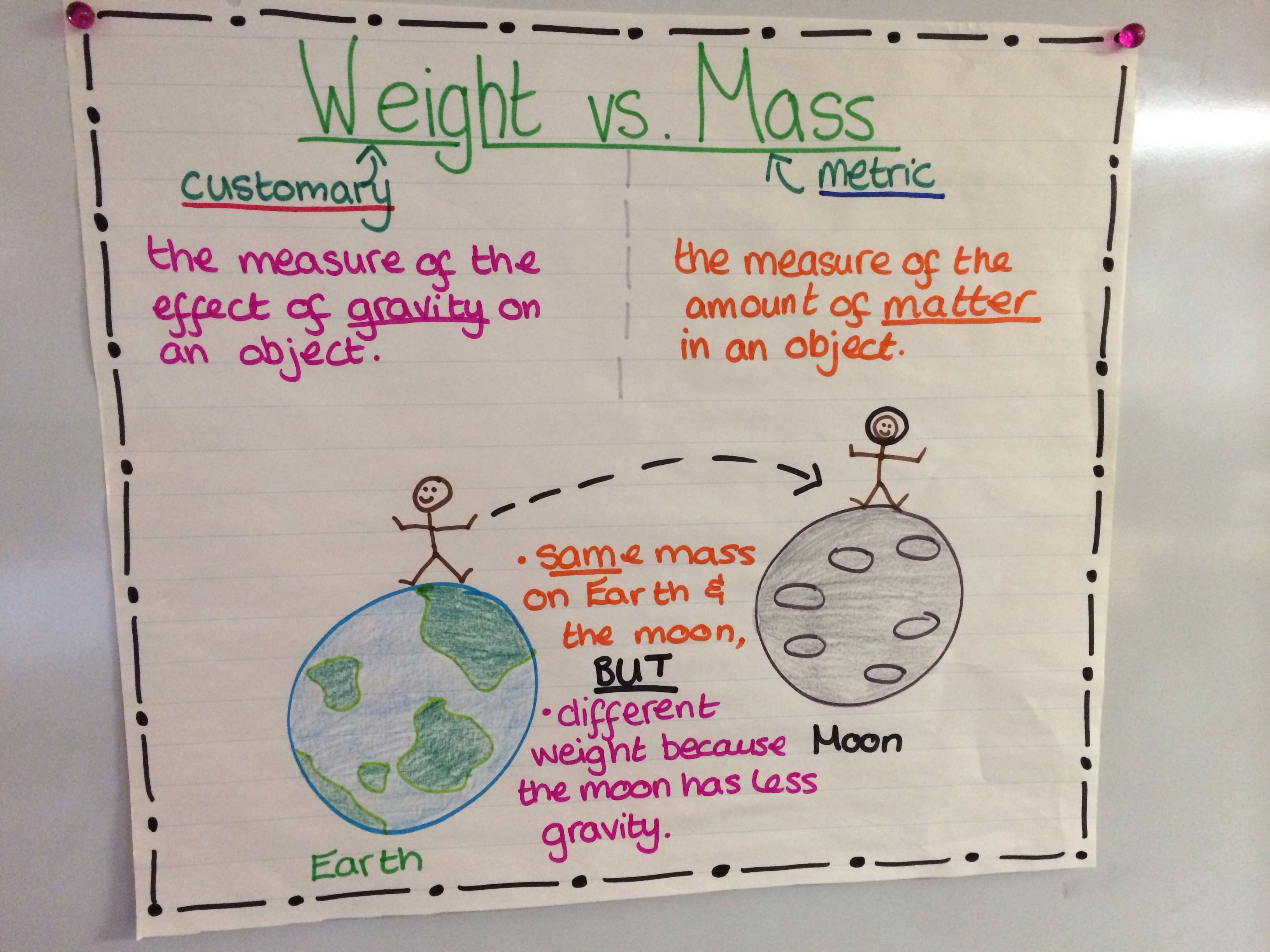 Weight Vs Mass Measurement Anchor Chart Cross Curricular Space