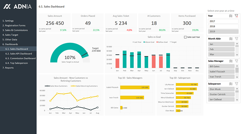 Excel Dashboard Templates Download Now Chandoo Org Become Awesome In Excel Excel Dashboard Templates Kpi Dashboard Excel Kpi Dashboard