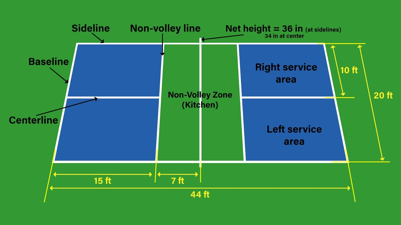 Find the official pickleball court dimensions in our