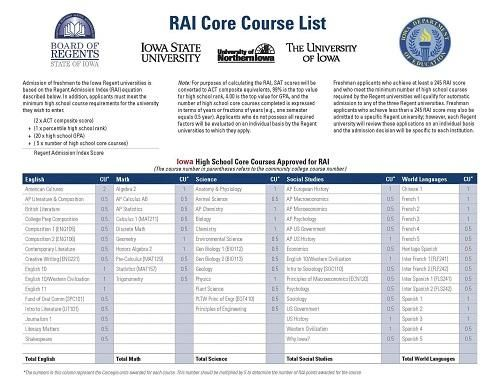 Sample Rai Core Courses List  X   School Counseling