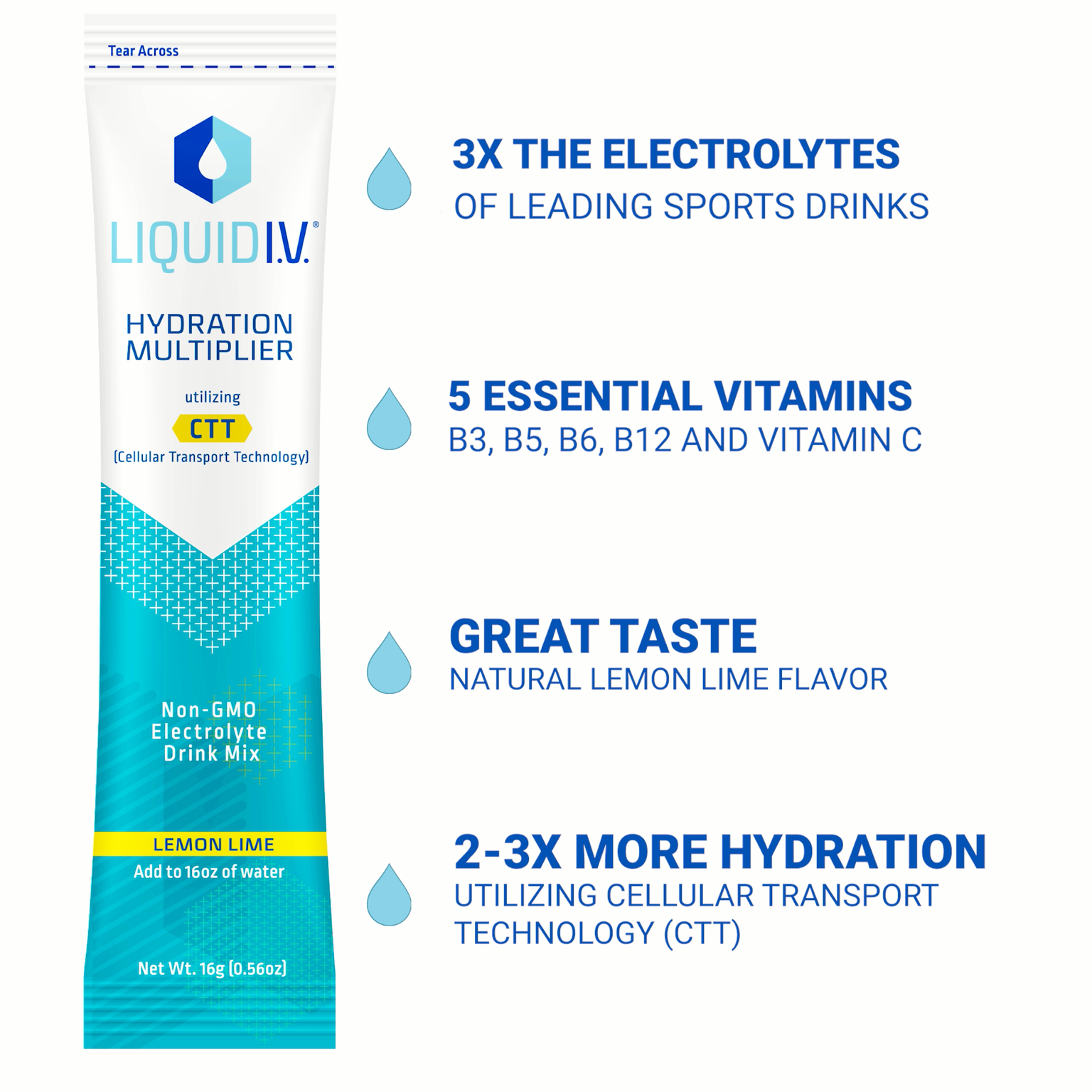 Now on Hydrate faster and more efficiently