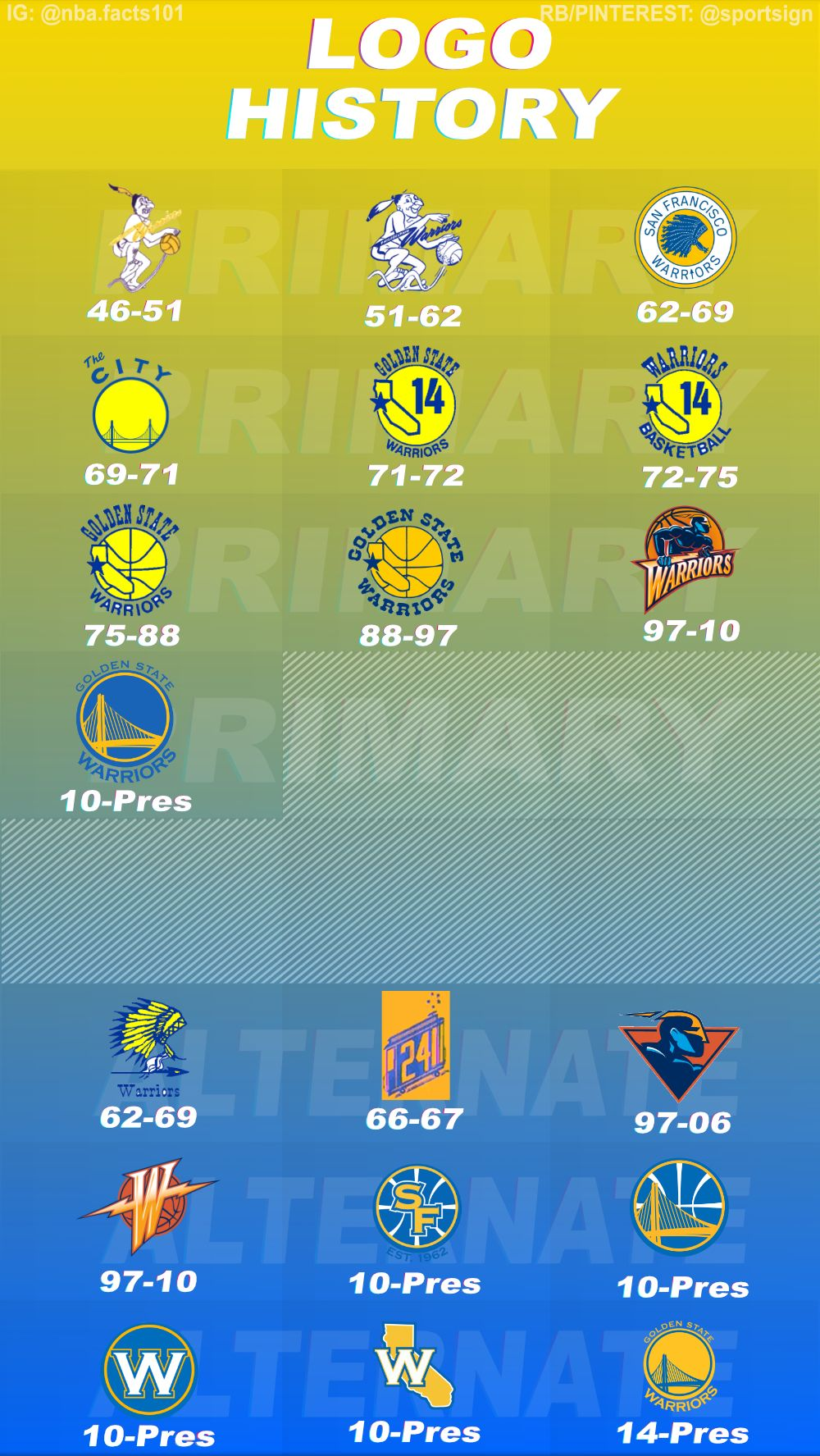 History of the NBA Basketball Team Golden State Warriors