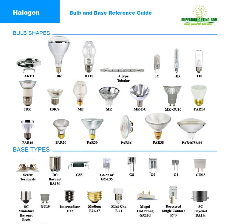 light bulb types reference | Home > Lighting Resources ...
