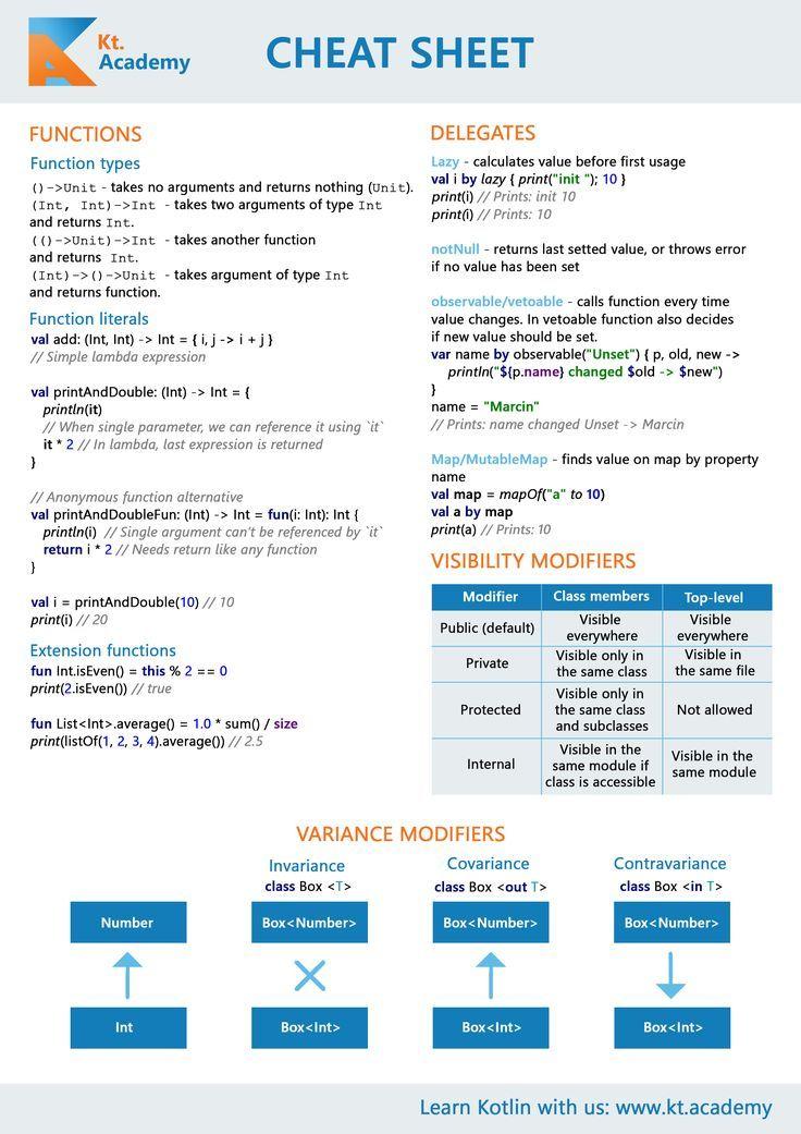 Kotlin Cheat Sheet Cheat sheets, Java cheat sheet, Cheating
