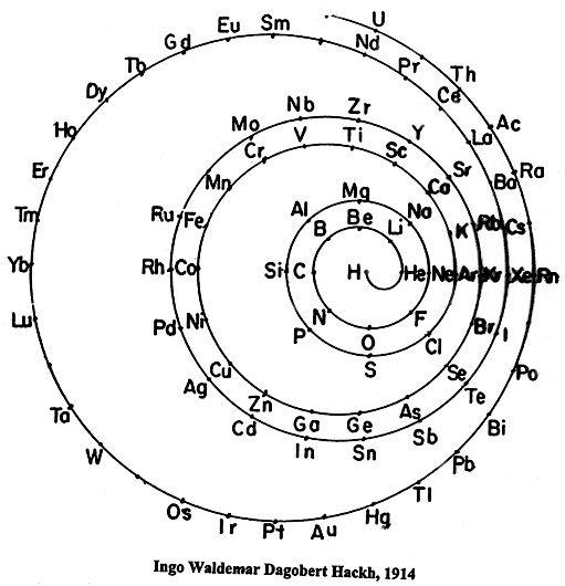 Hackhu0027s Spiral Periodic Table Ingo Hackhu0027s periodic table of 1914 - best of periodic table zr