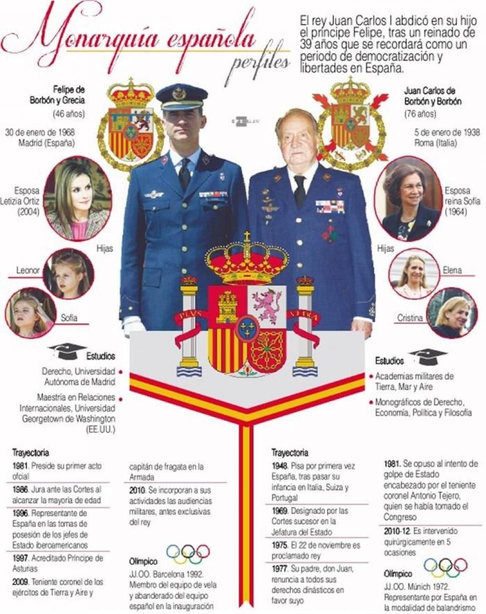 Una Infografía Sobre La Monarquía Española Historia Ap