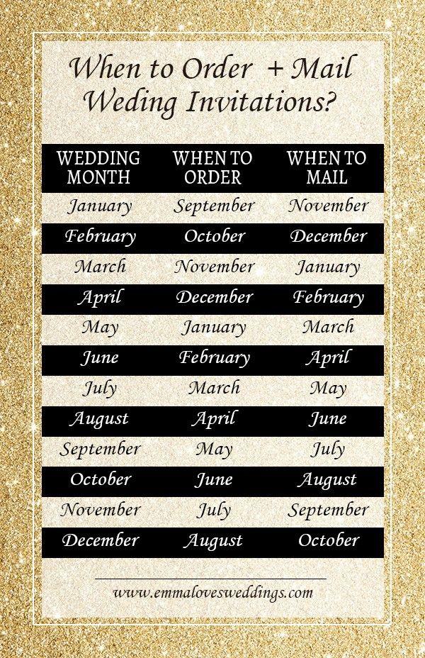 6 Useful Wedding Planning Infographics You Need to Save #weddingplanning