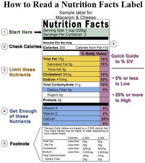 What Do The Upc Numbers On Fruit Mean Nutrition Facts Label Nutrition Labels Reading Food Labels