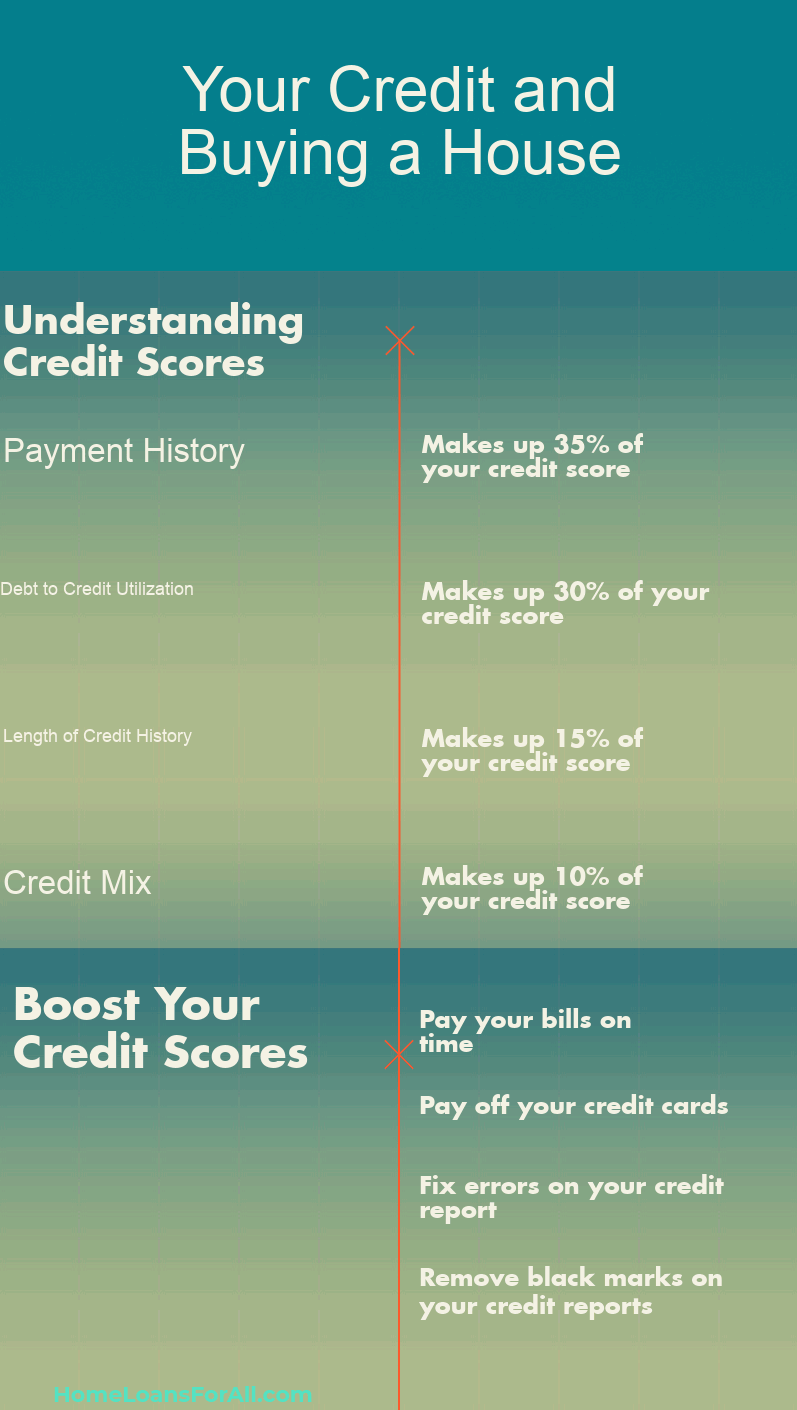 What Credit Score Is Needed To Buy A House See Credit