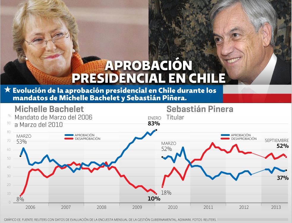 Aprobación presidencial en Chile | El Economista