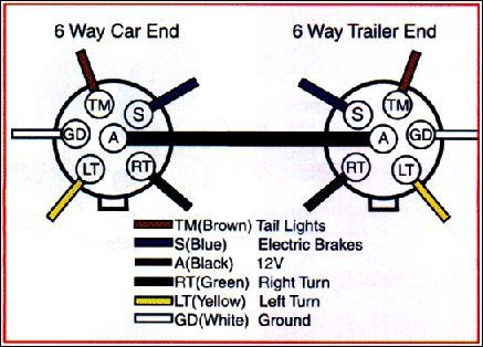Trailer Wiring Diagram on Trailer Wiring Connector Diagrams For 6 7