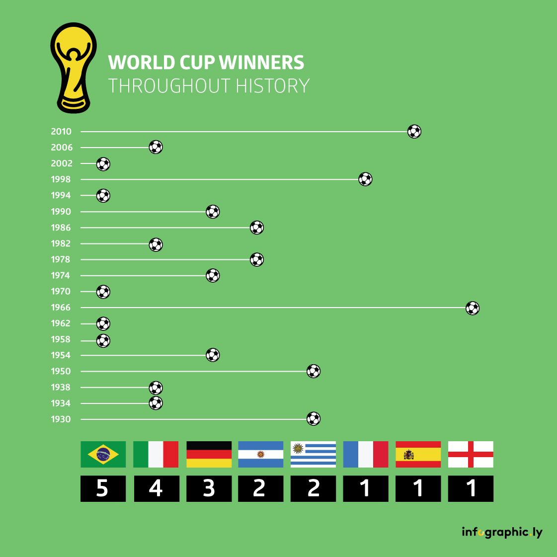 Check out which countries have won the most World Cup titles! football, FIFA