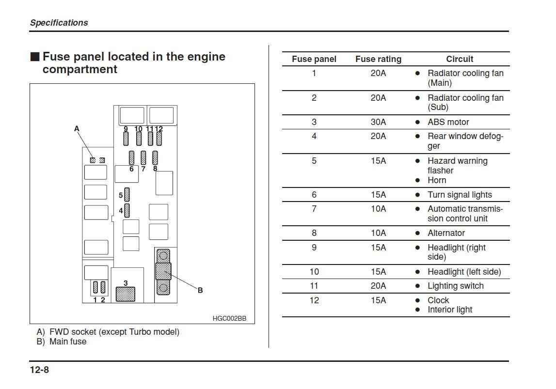r sultats de recherche d 39 images pour 2004 impreza fuse. Black Bedroom Furniture Sets. Home Design Ideas