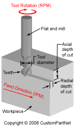 Milling Speed And Feed Calculator Cnc Pinterest