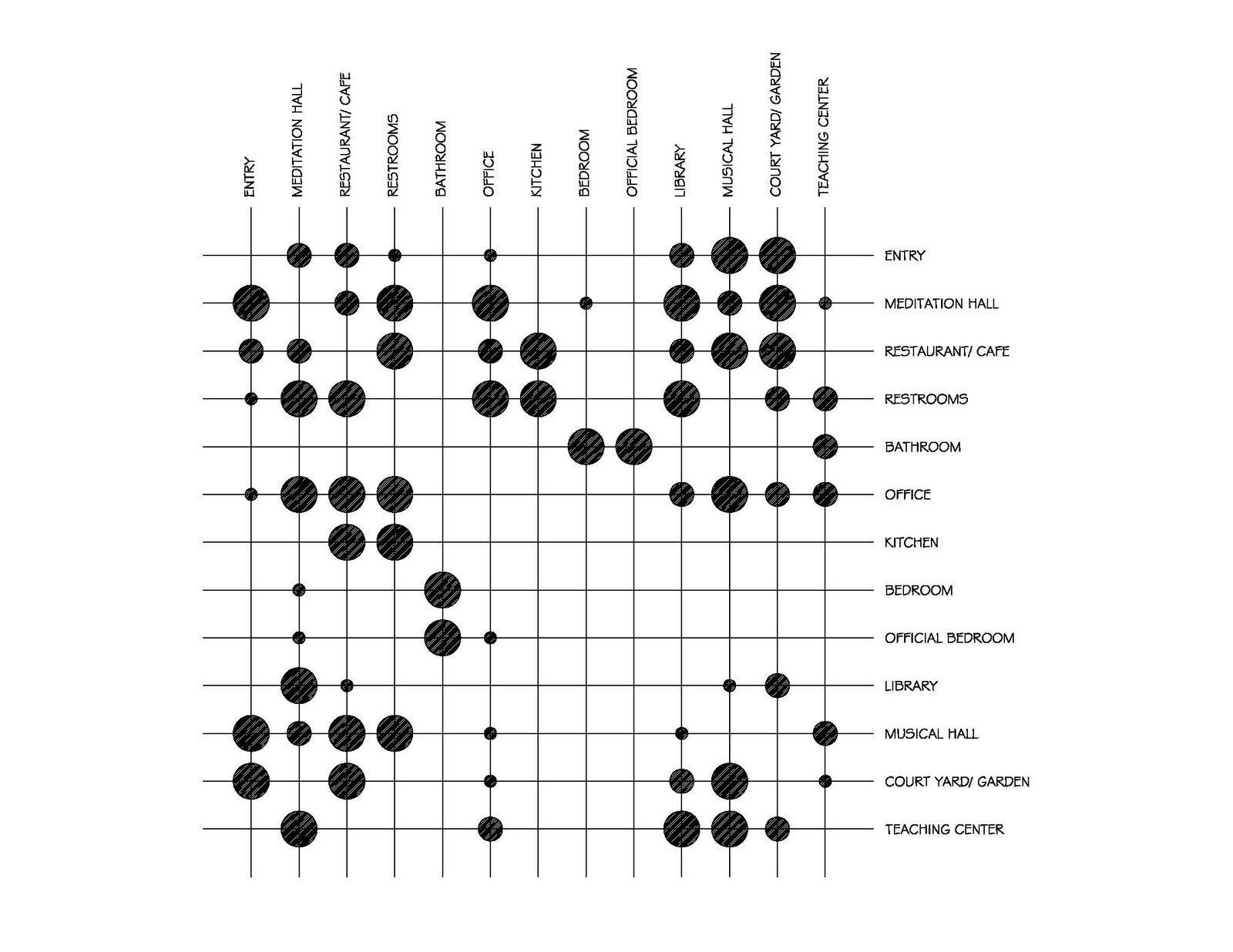 Matrix Diagram