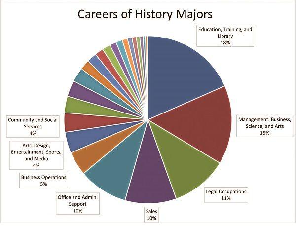 Careers Of History Majors Pie Chart Study History History Major History