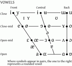 Intro To Ipa  Lesson One The International Phonetic Alphabet Ipa