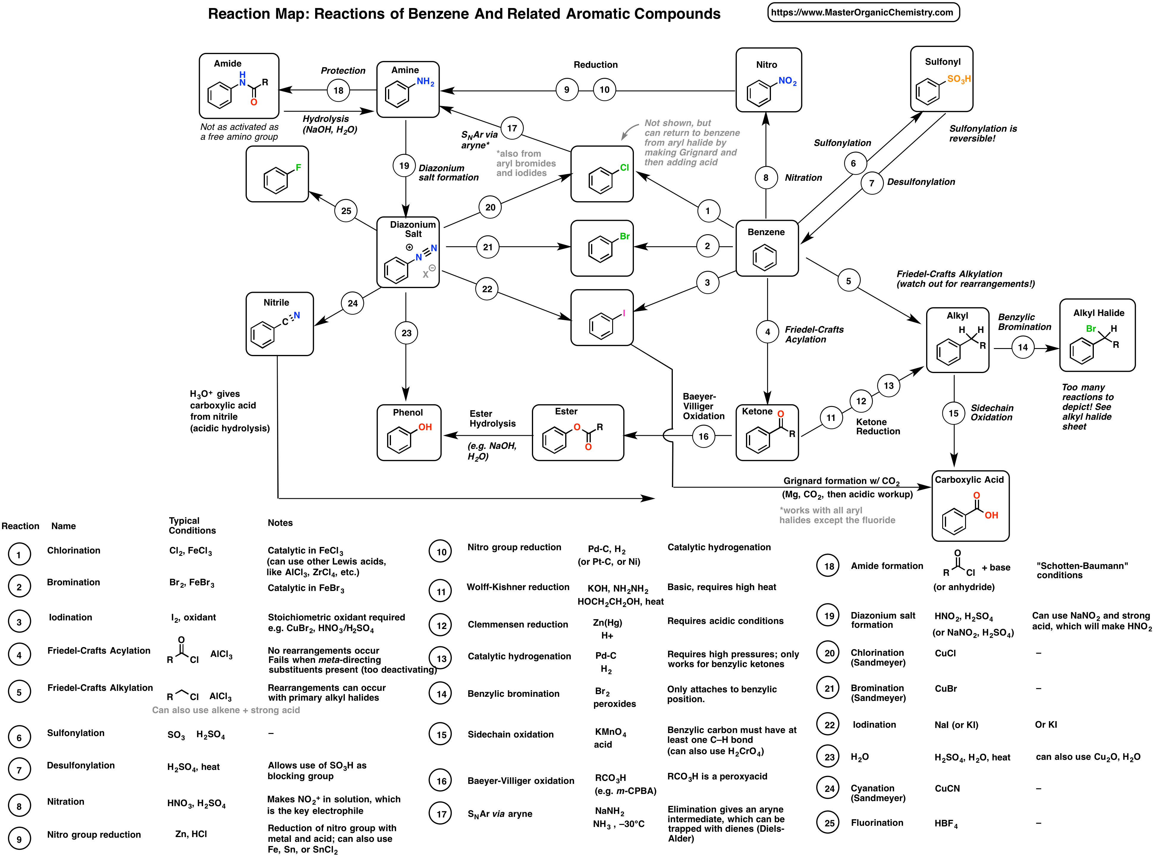Synthesis 7 Reaction Map Of Benzene And Related Aromatic Compounds