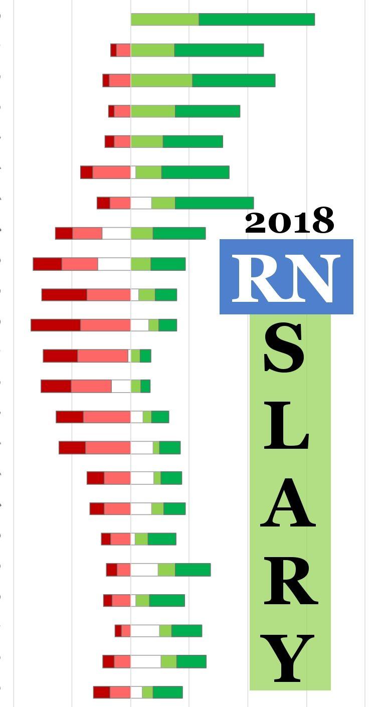 Registered Nurse (RN) Salary, Job Description, Duties and