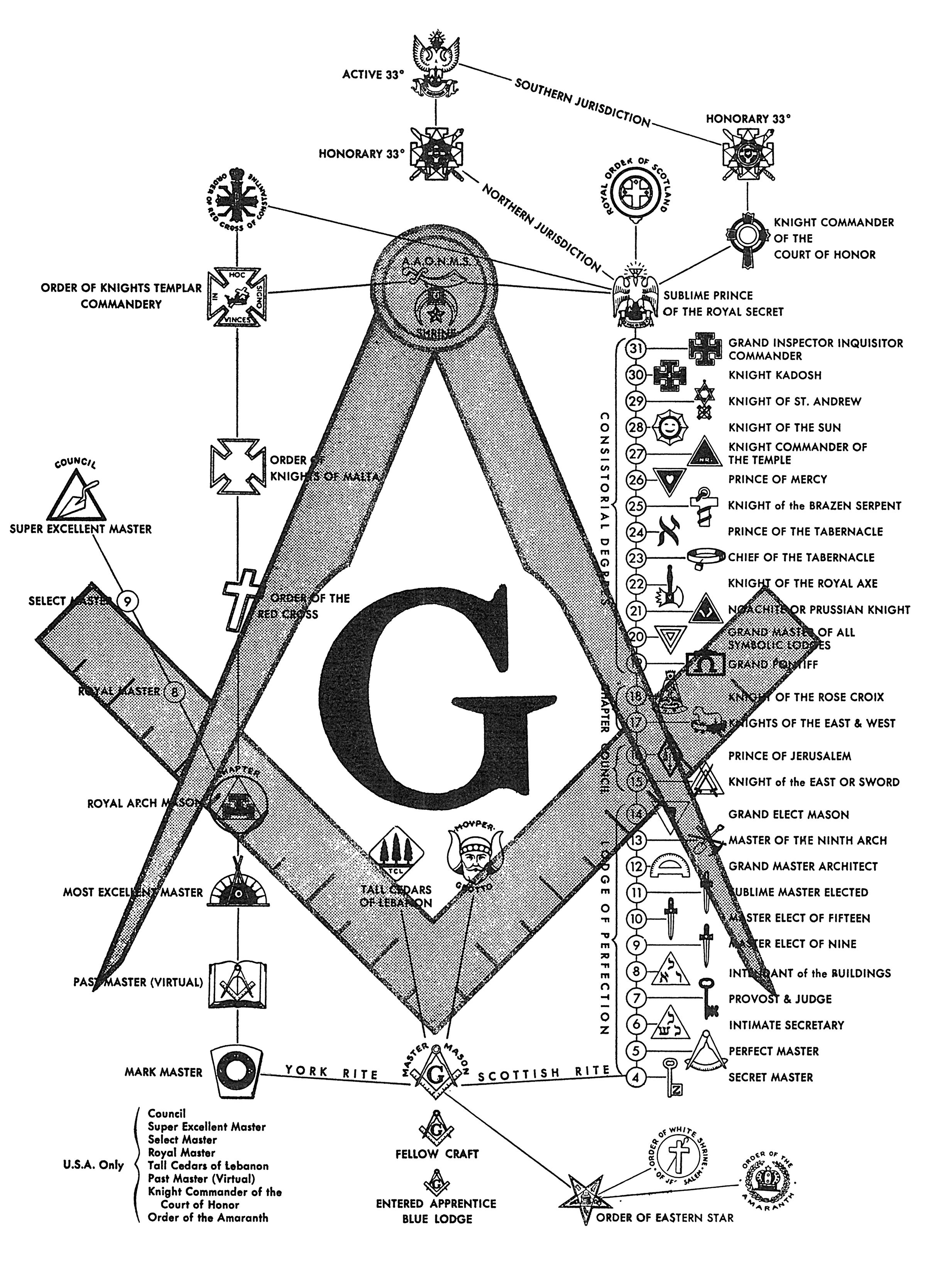 One chart of masonic degrees great for interpreting the masonic masonic symbol compass square and rule the masonic ring symbol is just a disguised pentagram with both the good lucifer and evil satan stars biocorpaavc Gallery