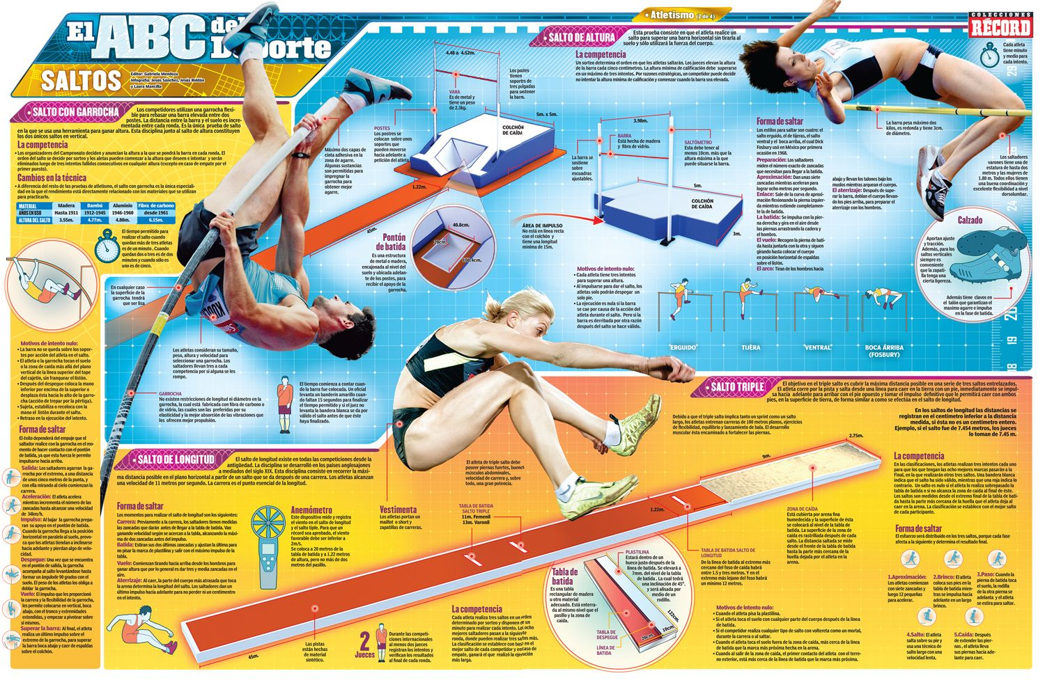 El ABC del Deporte: Saltos | hubert | Pinterest | Infographics and ...