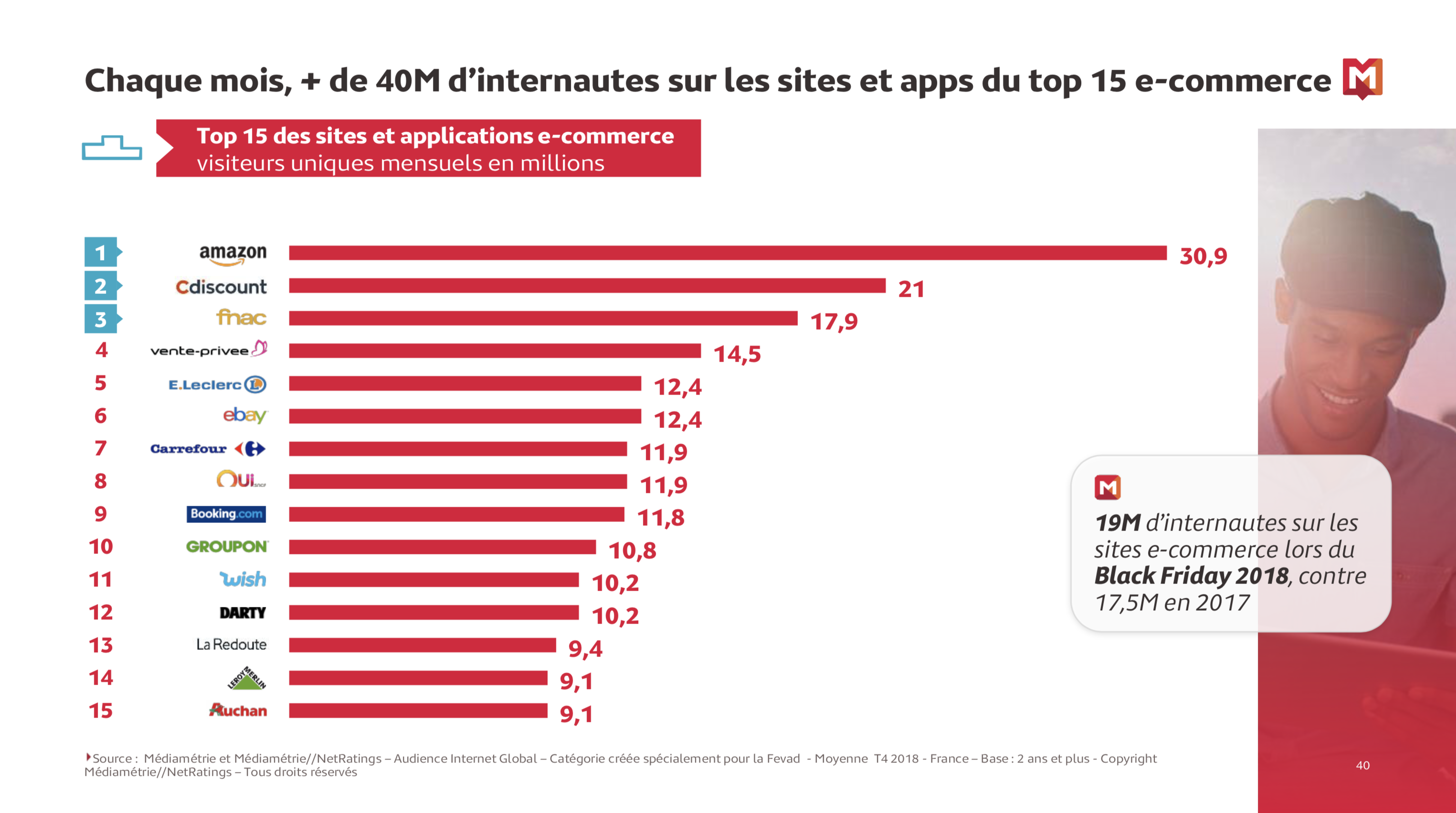 Top 15 audience sites en France