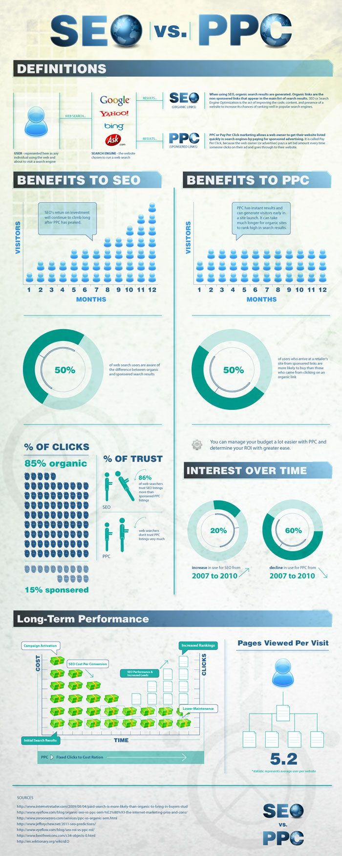 SEO Vs. PPC [Infographic]