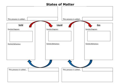 States Of Matter Worksheet Diagram Complete Wiring Diagrams