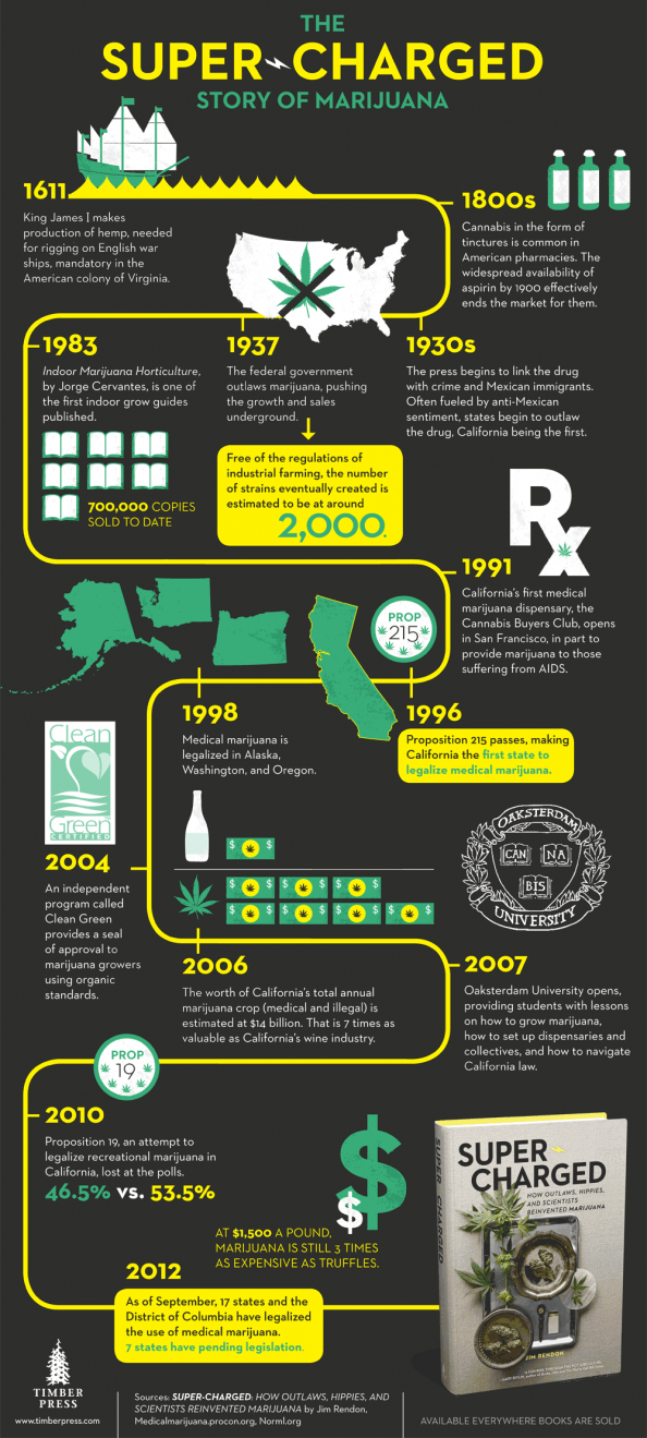 A timeline of the history of marijuana in the United States based the book, Super-Charged: How Outlaws, Hippies, and Scientists Reinvented Marijuana by Jim Rendon