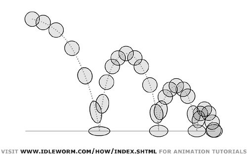 slow in slow out significa usar más dibujos al principio y