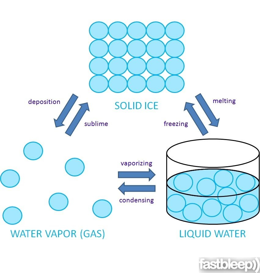 the arrangement of water molecules in solid ice liquid water and