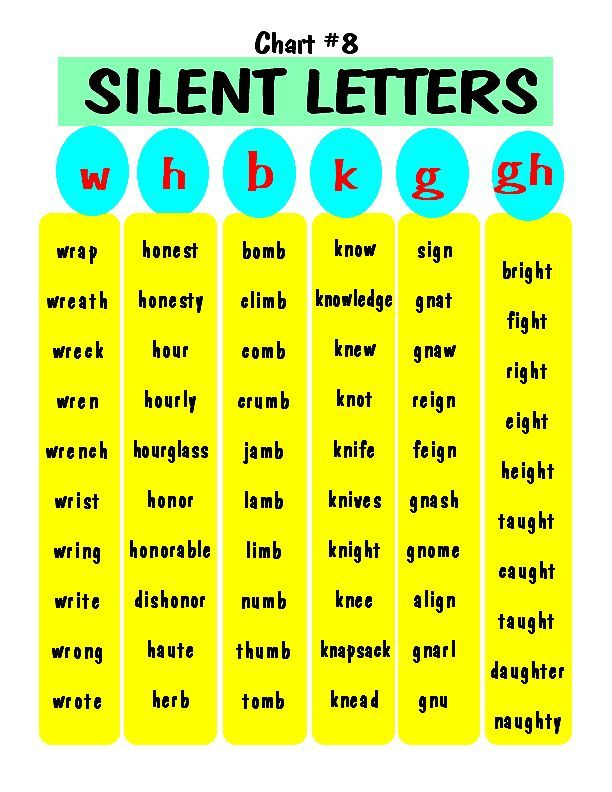 Printable Worksheets phonics rules worksheets : Silent letters free printable   Spelling rules and vocabulary ...