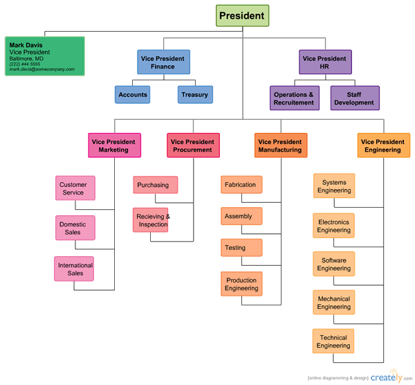 Colored Org Chart In 2020 Organizational Chart Business Org Chart Organization Chart