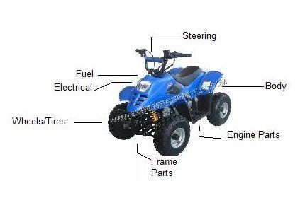 Mini ATV Parts | Kids Four Wheeler Parts | Chinese ATV Parts