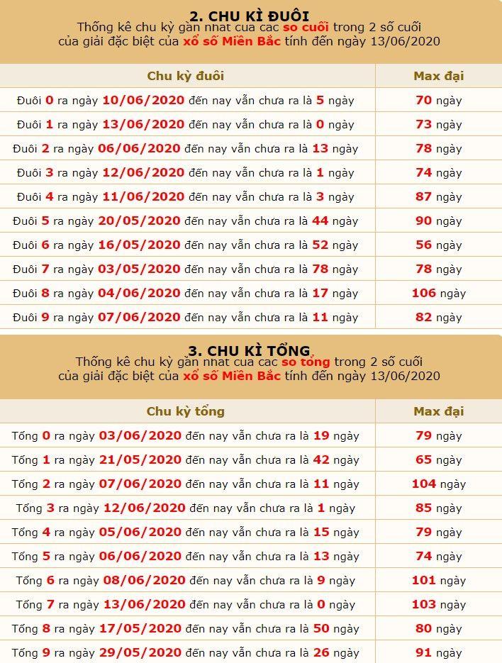 dự đoán xsmb ngày 14-6-2020 5
