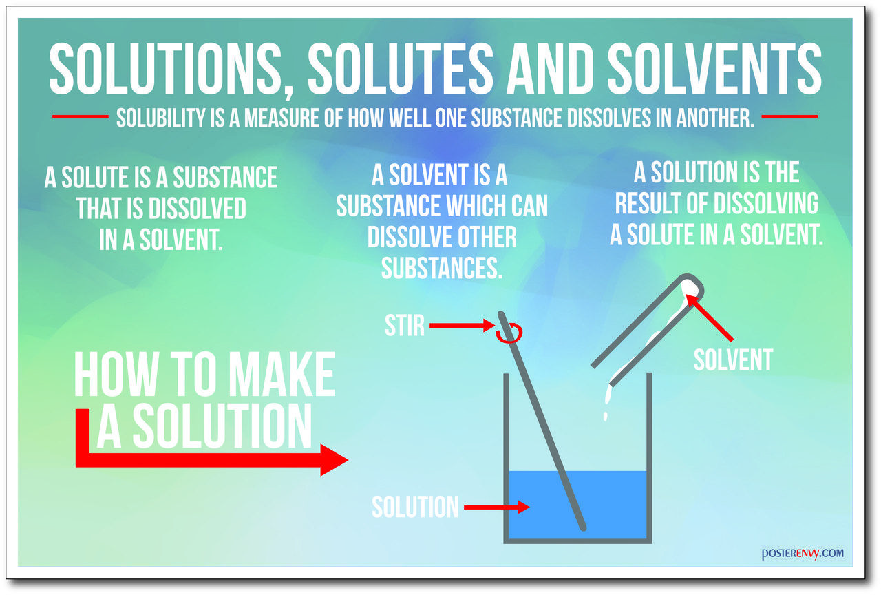 Solutions Solutes And Solvents