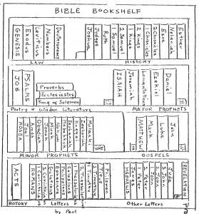Printable Bible Bookshelf To Help Memorize The Books Of By Category Good As A Coloring Sheet Too