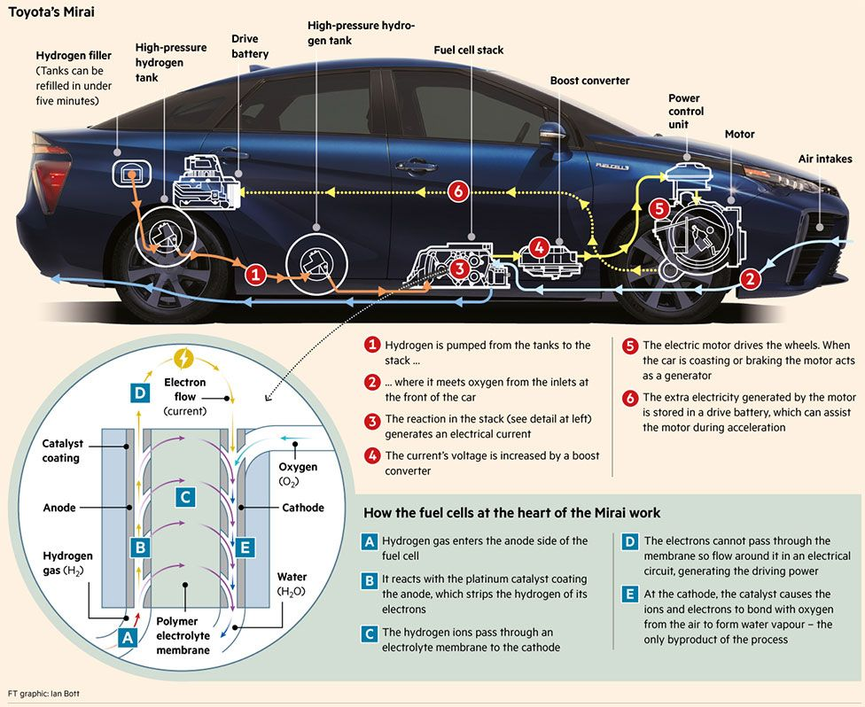 Mirai Meaning Future In Anese Is Toyota S Fuel Cell Vehicle A Hybrid Car Ed By Two Tanks Of High Pressure Hydrogen And An Electric Motor