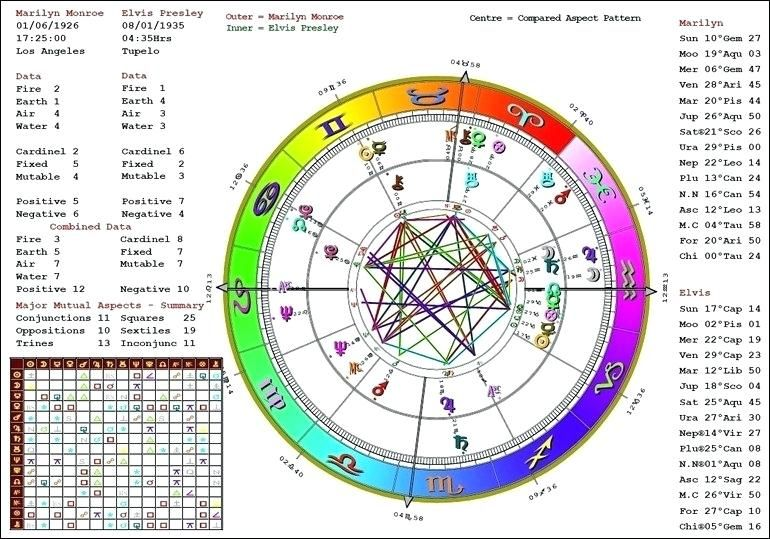 birth chart astrology compatibility