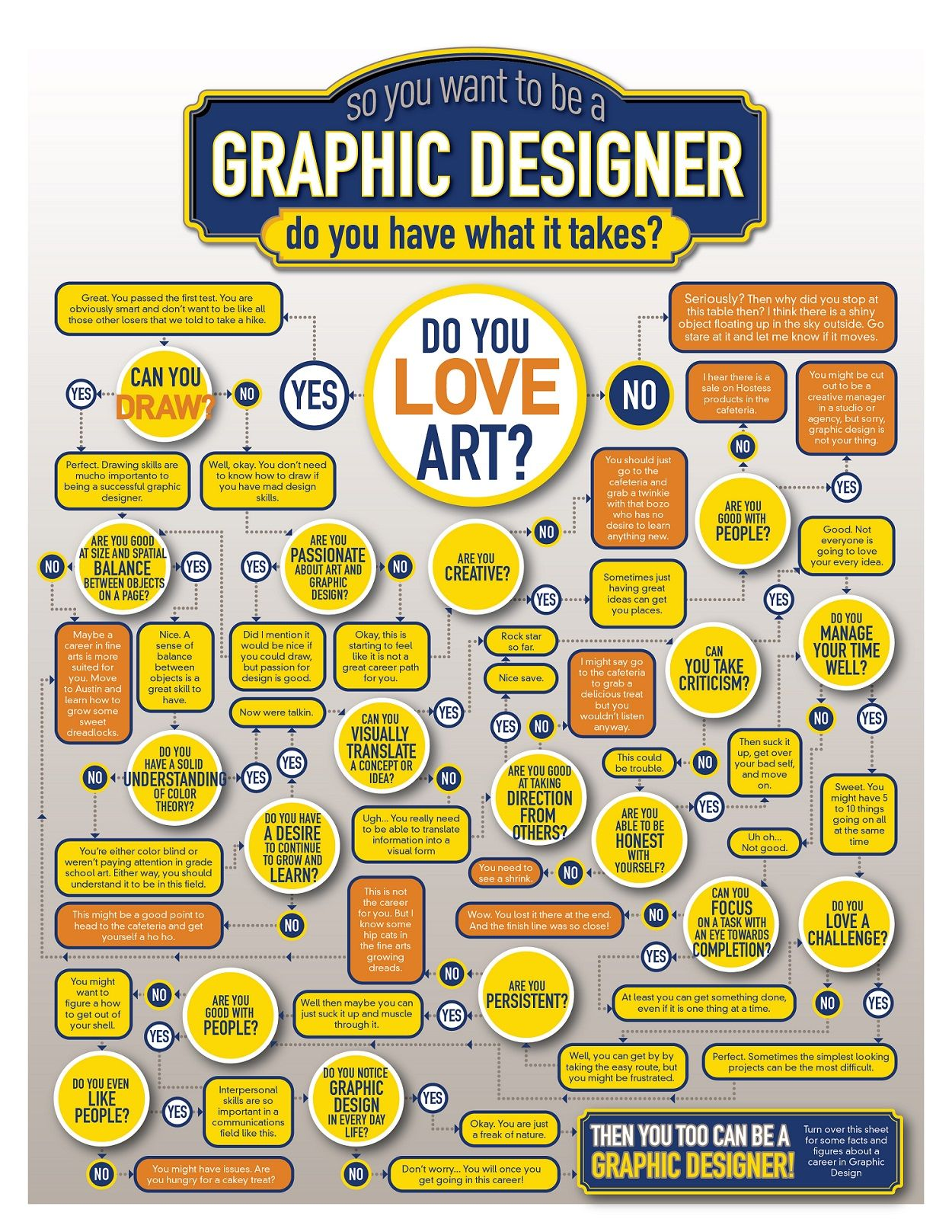 flowchart do you have what it takes to be a graphic designer designtaxi - Software To Make Flow Chart